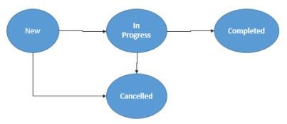 Simple Status Progression